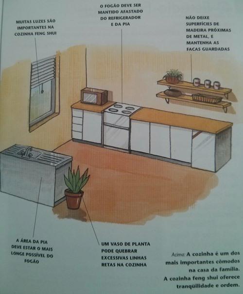 feng shui na decora o design e decora o de interiores representa es gr fica de projetos. Black Bedroom Furniture Sets. Home Design Ideas